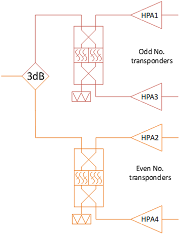 Narrow band diplexer combining