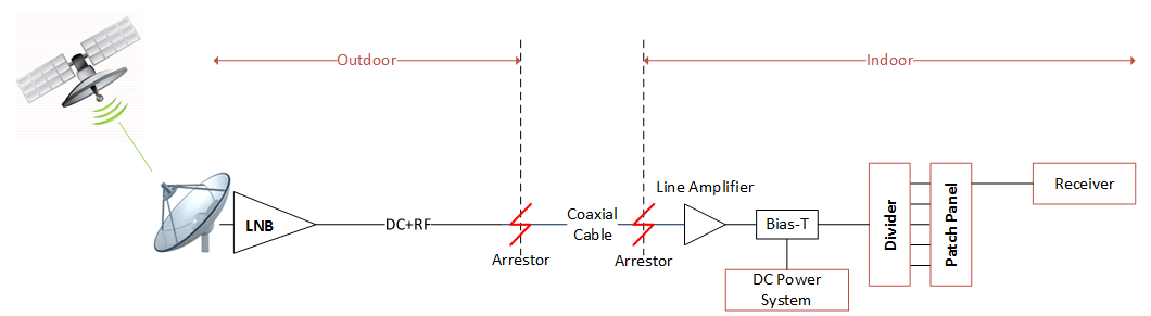 coaxial cable distribution system