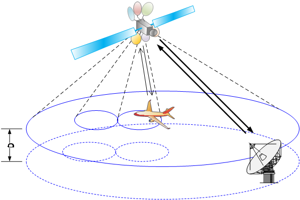 Figure 2 Illustration of the satellite with broad beam DL and spot beam UL for aircraft high-speed IFC